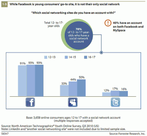 Young people use more than one social site