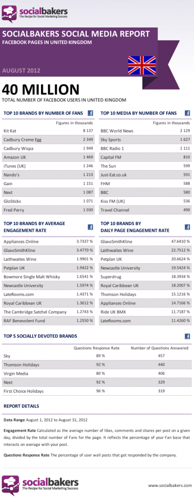 Facebook UK Top Performers August 2012