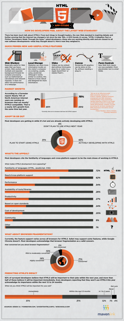 HTML5-Infographic