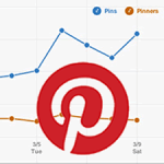 Pinterest Analytics launched