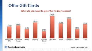 Gift Cards Populr with Visitors