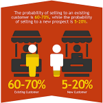 Existing or New Customers