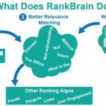 What does RankBrain do?