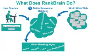 What RankBrain Does