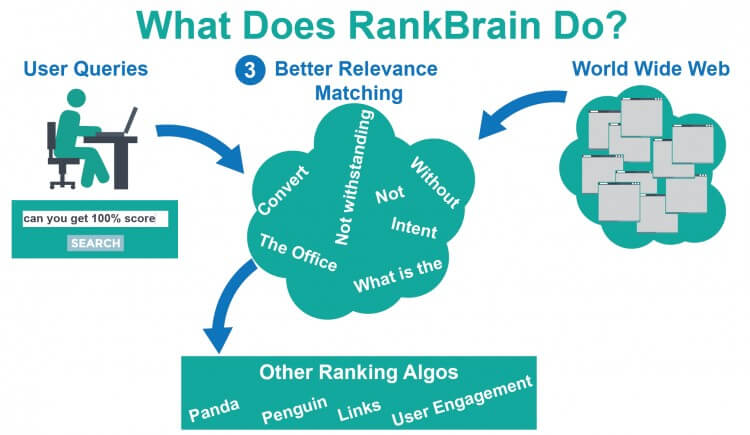 RankBrain: four SEO tactics you'll need to survive